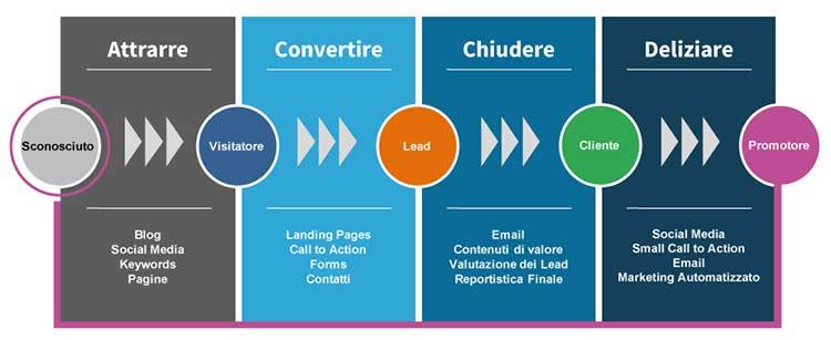 Le 4 fasi del Funnel Marketing